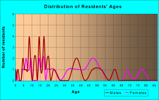 Age and Sex of Residents in zip code 15560