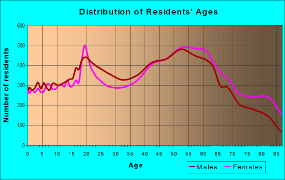 Age and Sex of Residents in zip code 15601