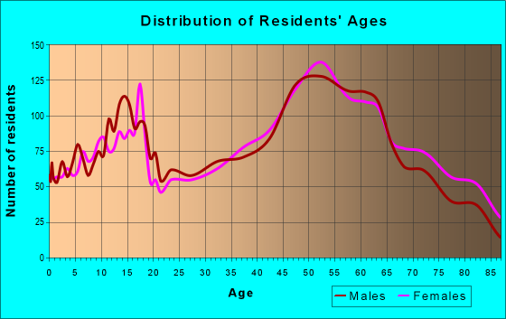 Age and Sex of Residents in zip code 15613