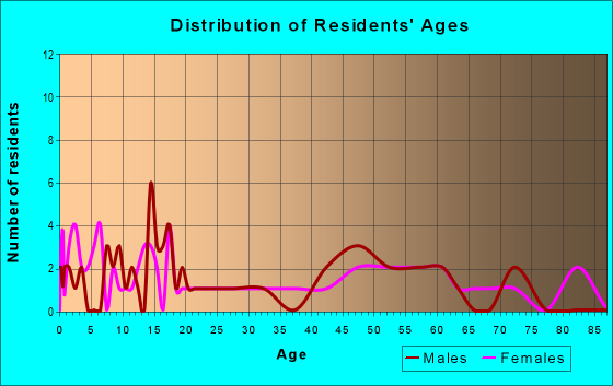 Age and Sex of Residents in zip code 15633