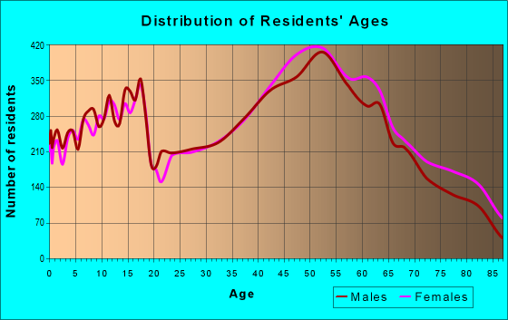 Age and Sex of Residents in zip code 15642