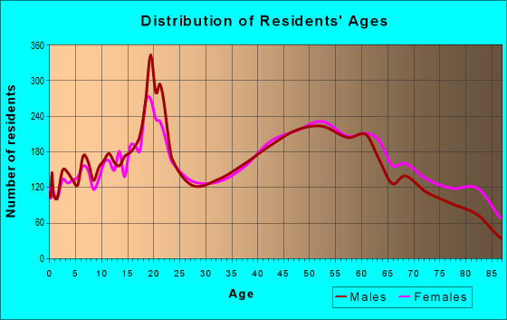 Age and Sex of Residents in zip code 15650