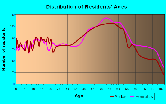 Age and Sex of Residents in zip code 15666