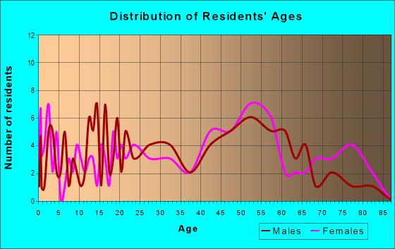 Age and Sex of Residents in zip code 15688