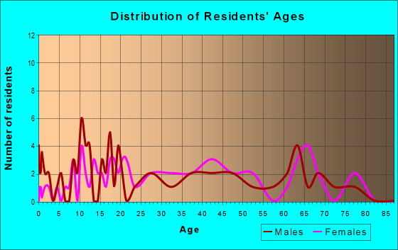 Age and Sex of Residents in zip code 15695