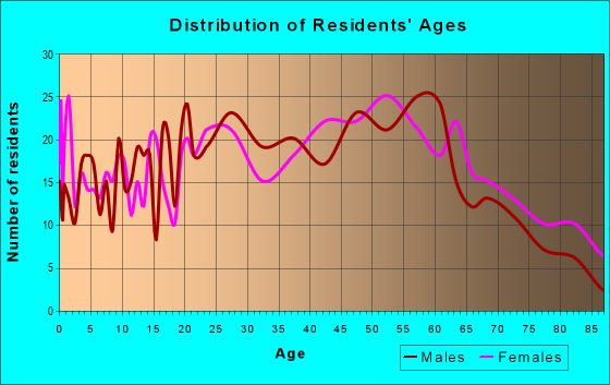 Age and Sex of Residents in zip code 15697