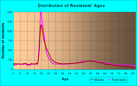 Age and Sex of Residents in zip code 15701