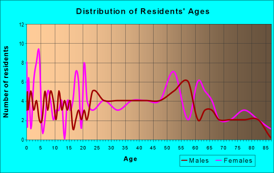 Age and Sex of Residents in zip code 15716