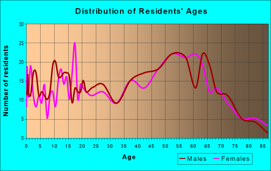 Age and Sex of Residents in zip code 15724
