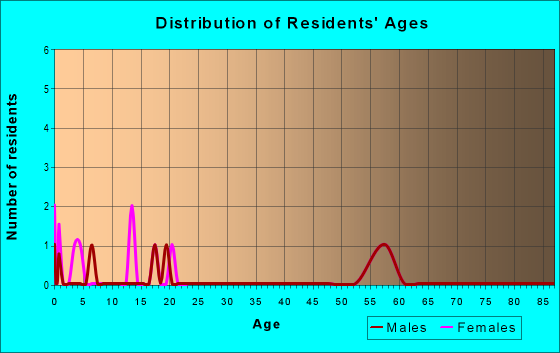 Age and Sex of Residents in zip code 15784