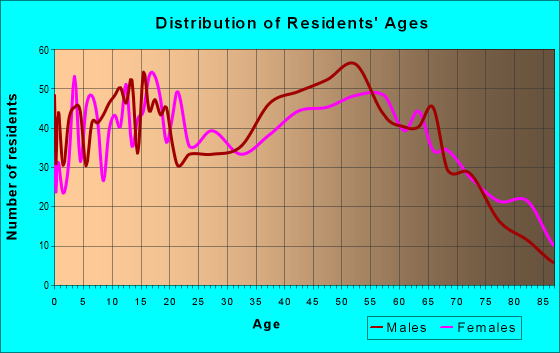 Age and Sex of Residents in zip code 15851
