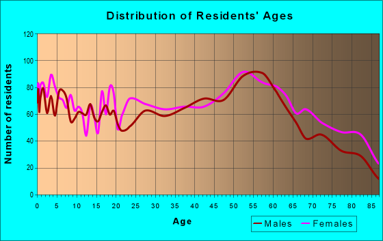 Age and Sex of Residents in zip code 15906