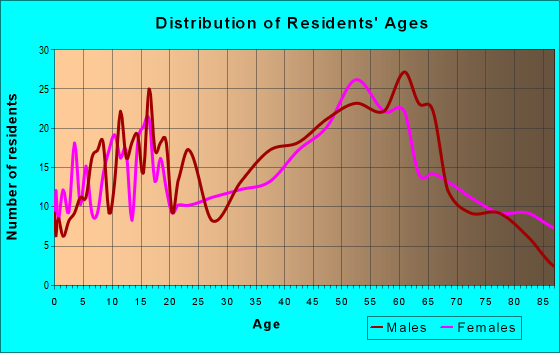 Age and Sex of Residents in zip code 15926