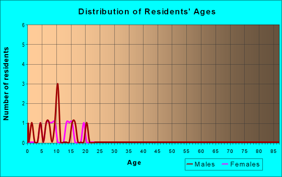 Age and Sex of Residents in zip code 15929