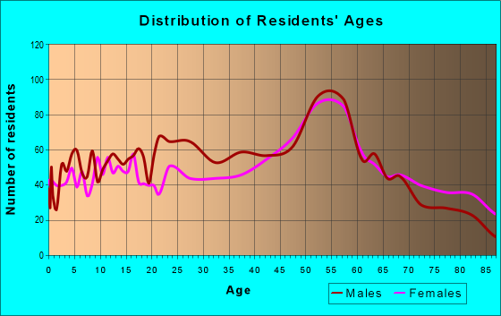 Age and Sex of Residents in zip code 15931