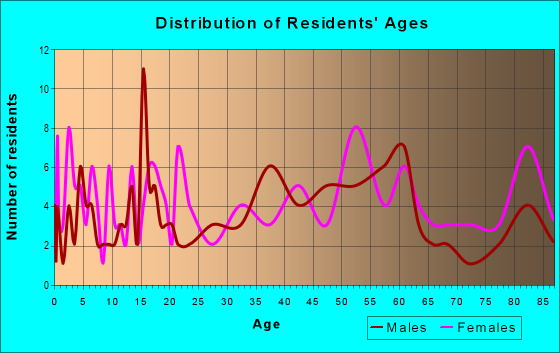 Age and Sex of Residents in zip code 15937