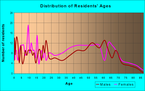Age and Sex of Residents in zip code 15952