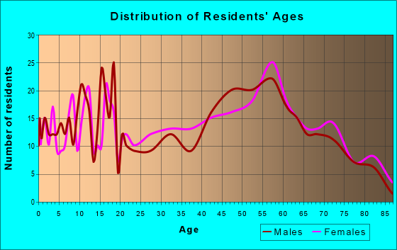 Age and Sex of Residents in zip code 15954
