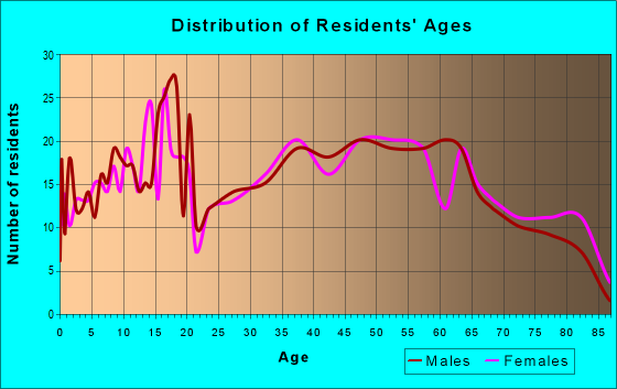 Age and Sex of Residents in zip code 15956