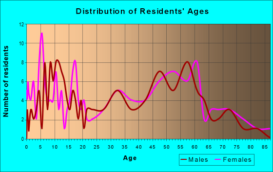 Age and Sex of Residents in zip code 15957