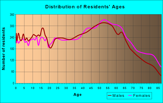 Age and Sex of Residents in zip code 16001