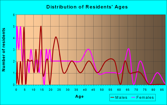 Age and Sex of Residents in zip code 16030