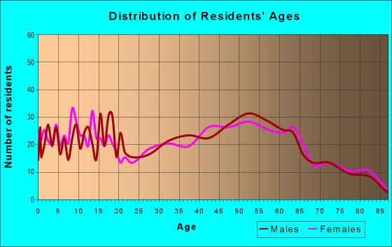 Age and Sex of Residents in zip code 16038