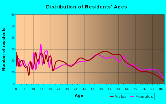 Age and Sex of Residents in zip code 16049
