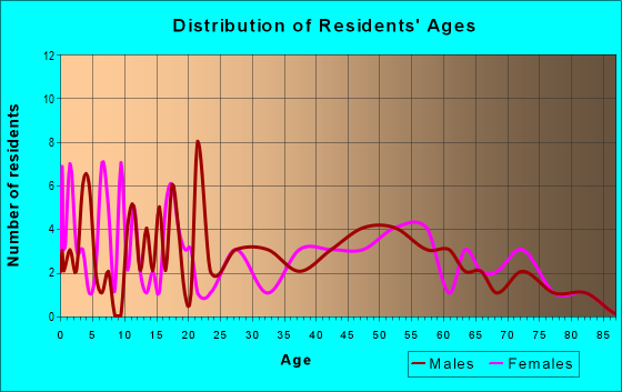 Age and Sex of Residents in zip code 16054
