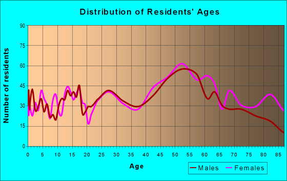 Age and Sex of Residents in zip code 16063