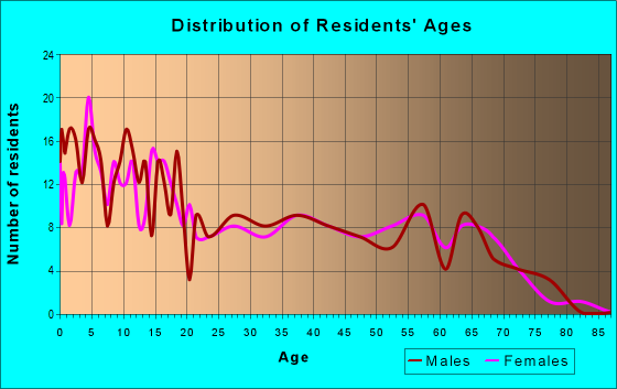 Age and Sex of Residents in zip code 16111