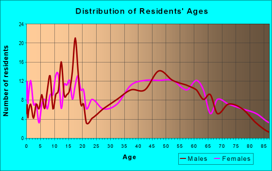 Age and Sex of Residents in zip code 16112