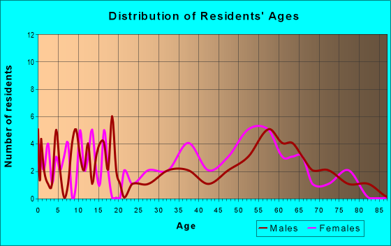 Age and Sex of Residents in zip code 16113