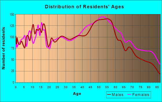 Age and Sex of Residents in zip code 16117