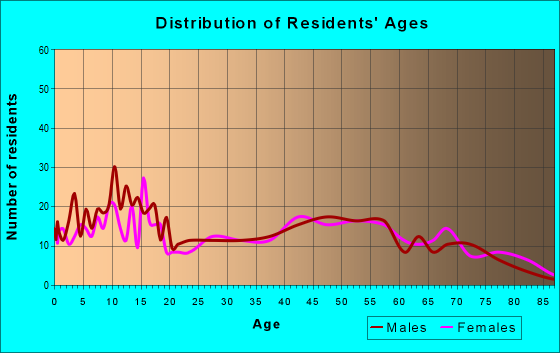 Age and Sex of Residents in zip code 16124