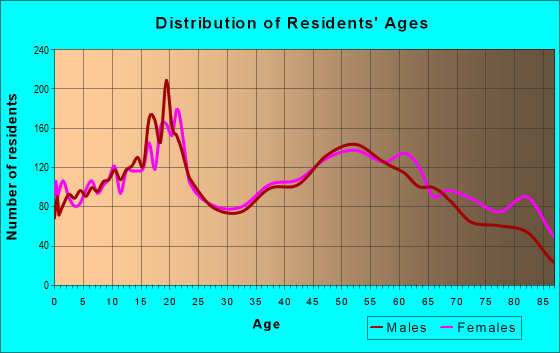 Age and Sex of Residents in zip code 16125