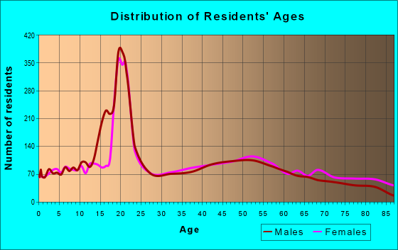 Age and Sex of Residents in zip code 16127