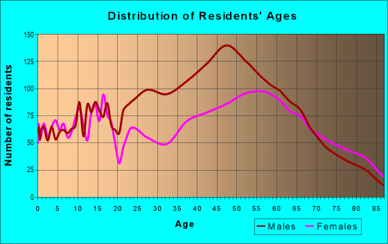 Age and Sex of Residents in zip code 16137