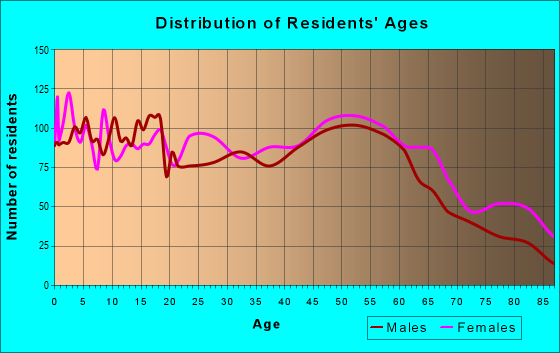 Age and Sex of Residents in zip code 16146