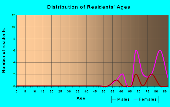 Age and Sex of Residents in zip code 16155