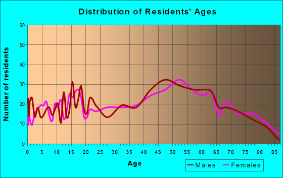 Age and Sex of Residents in zip code 16157