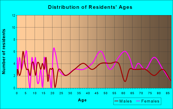 Age and Sex of Residents in zip code 16161