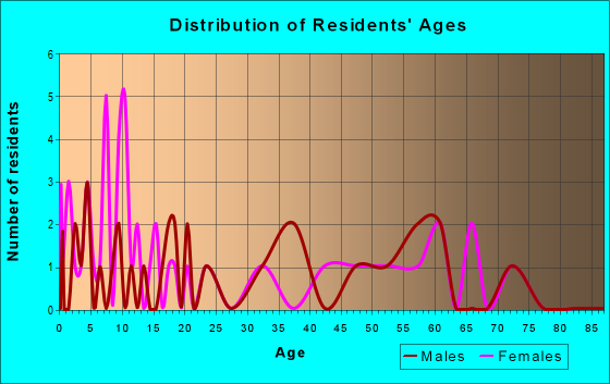 Age and Sex of Residents in zip code 16213