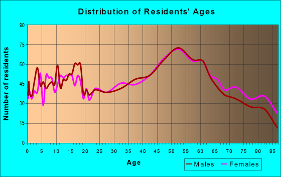 Age and Sex of Residents in zip code 16226