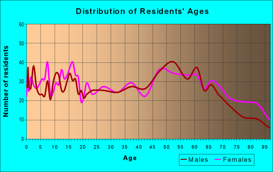 Age and Sex of Residents in zip code 16242