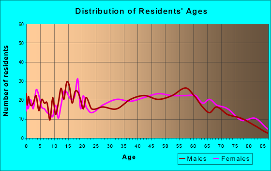 Age and Sex of Residents in zip code 16248