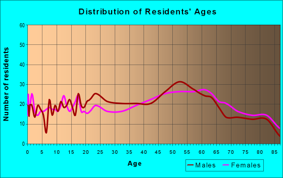 Age and Sex of Residents in zip code 16254