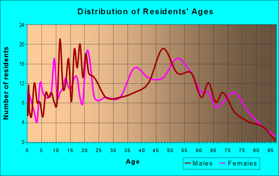Age and Sex of Residents in zip code 16258