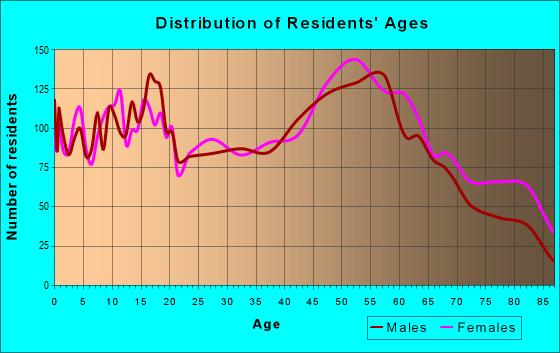 Age and Sex of Residents in zip code 16301