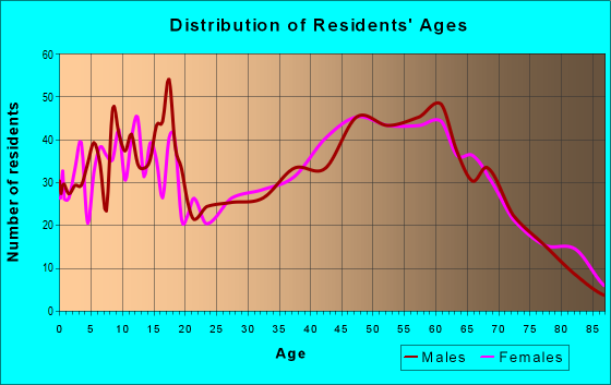 Age and Sex of Residents in zip code 16314